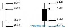股票K线图基础知识(图解)